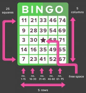 patterns and lines of 75 ball bingo
